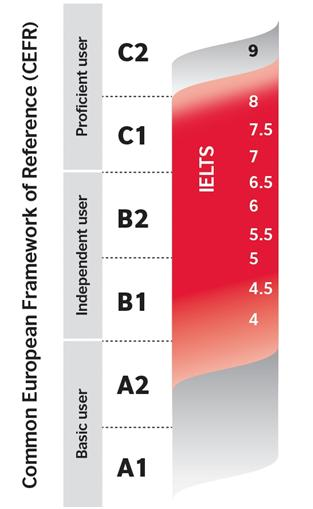 IELTS-framework.jpg
