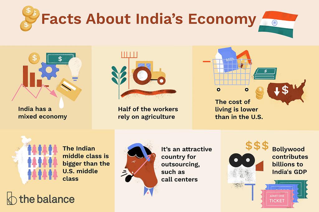 India-s-economy-3306348_final_rev-094f23e654a347ca8b0b745567d0ccda.png
