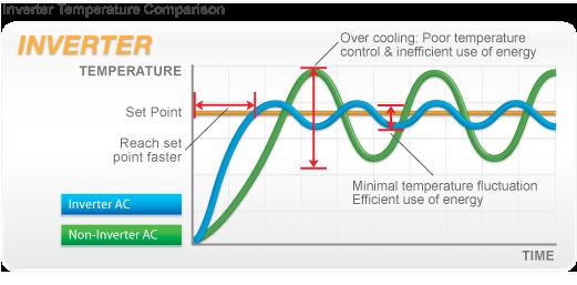 inverter-klima-kupovina.png