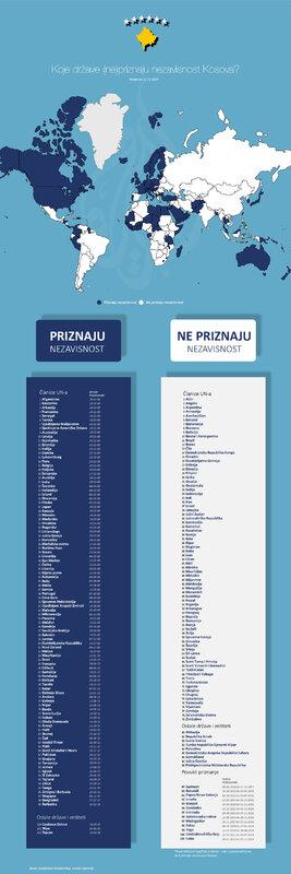 priznanje-kosova_infografika_1070_17_11_1.jpg