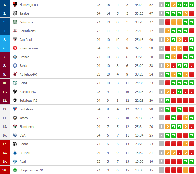 Screenshot_2019-10-10 Serie A 2019 live scores, results, Football Brazil - FlashScore.png