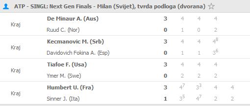 Screenshot_2019-11-08 Tenis rezultati uživo - tenis rezultati, ATP WTA poredak.png
