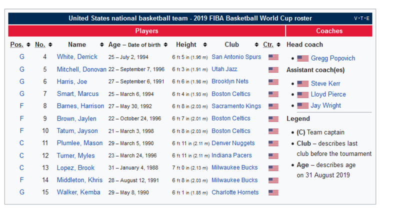 Screenshot_2019-12-15 2019 United States FIBA Basketball World Cup team - Wikipedia.png