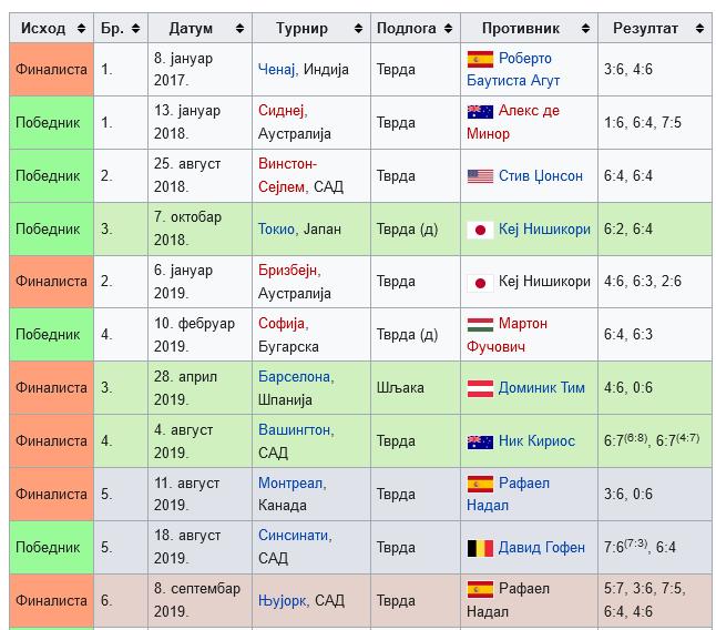 Screenshot_2021-04-07 Данил Медведев — Википедија, слободна енциклопедија(2).png