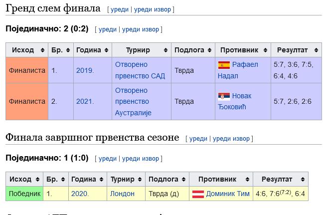 Screenshot_2021-04-07 Данил Медведев — Википедија, слободна енциклопедија.png