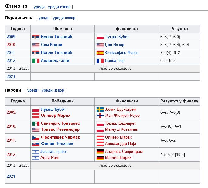 Screenshot_2021-04-16 Отворено првенство Србије у тенису — Википедија, слободна енциклопедија.png