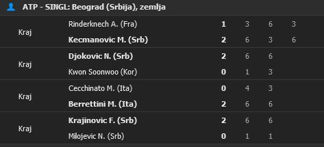 Screenshot_2021-04-22 Tenis rezultati uživo - tenis rezultati, ATP WTA poredak.png