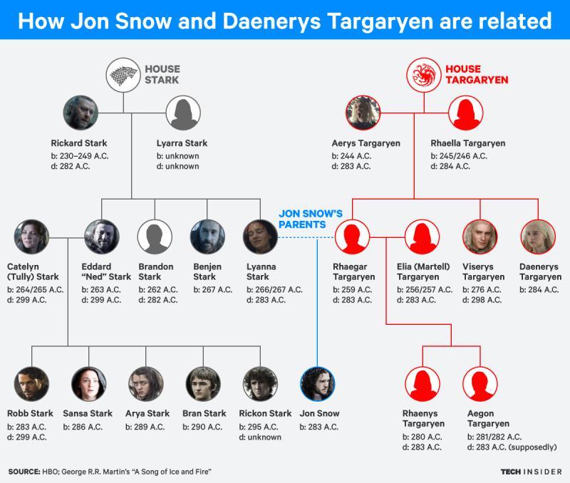 ti graphics game of thrones family stark targaryen tree.jpg